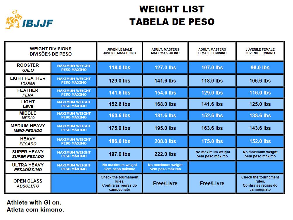 ibjjf weight classes